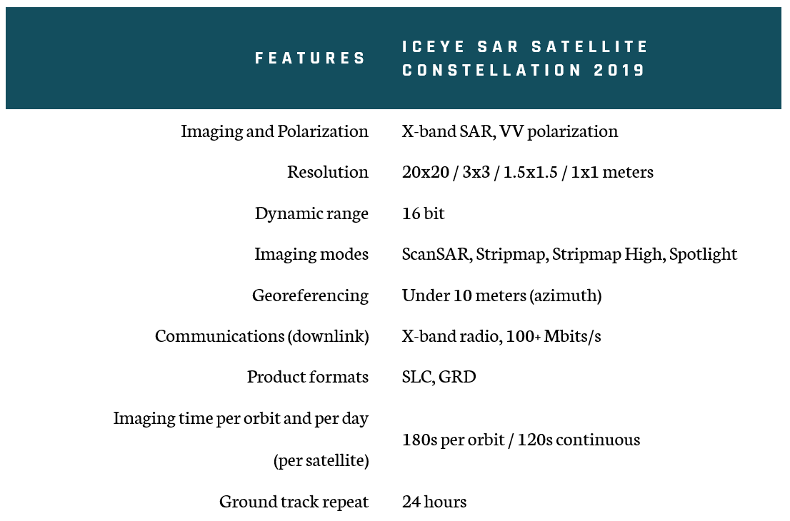 ICEYE-Constellation-capabilities