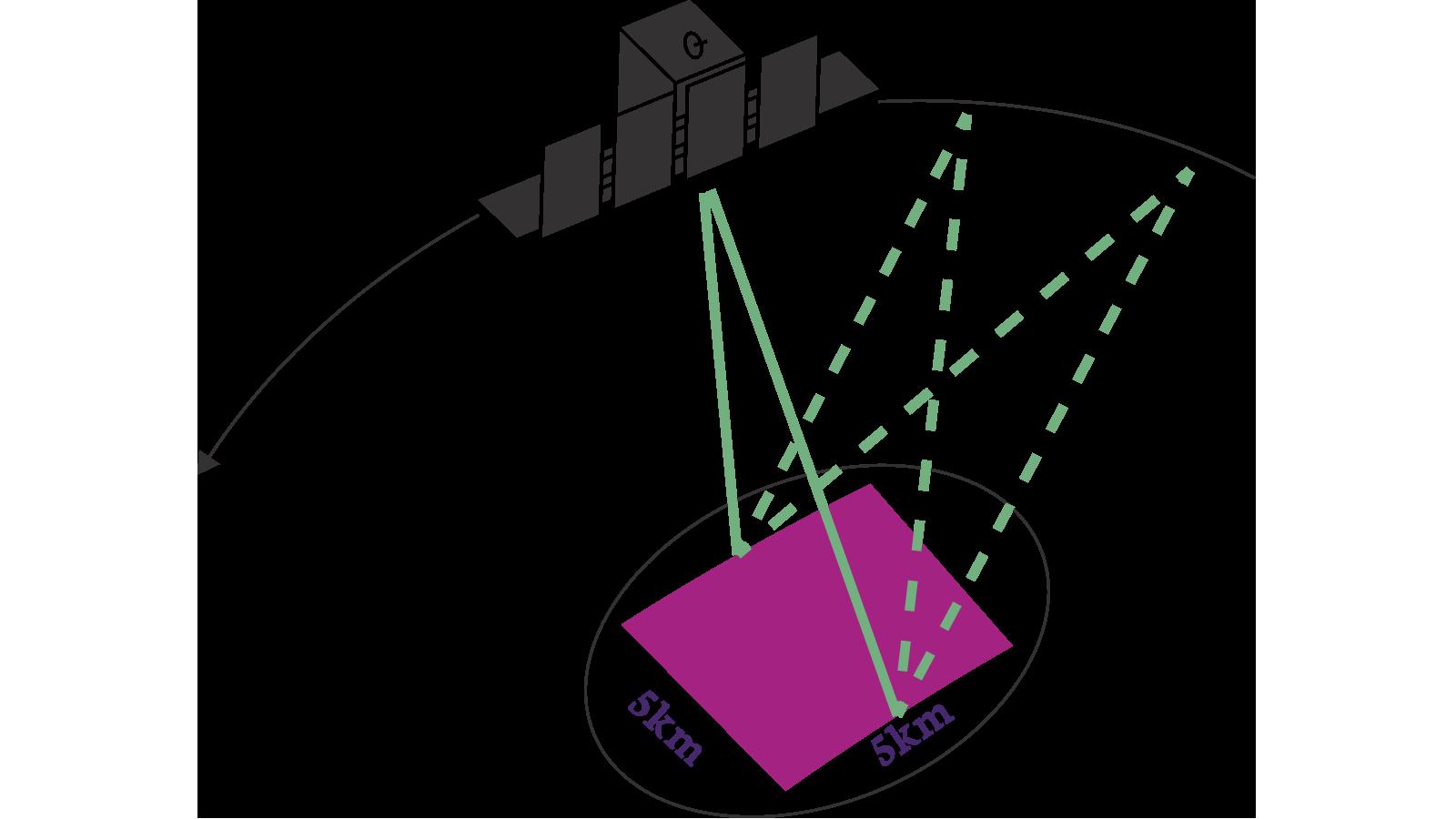 Sys - SAR Data - Spotlight
